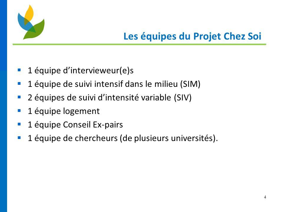 4 Les équipes du Projet Chez Soi  1 équipe d'intervieweur(e)s  1 équipe de suivi intensif dans le milieu (SIM)  2 équipes de suivi d'intensité vari