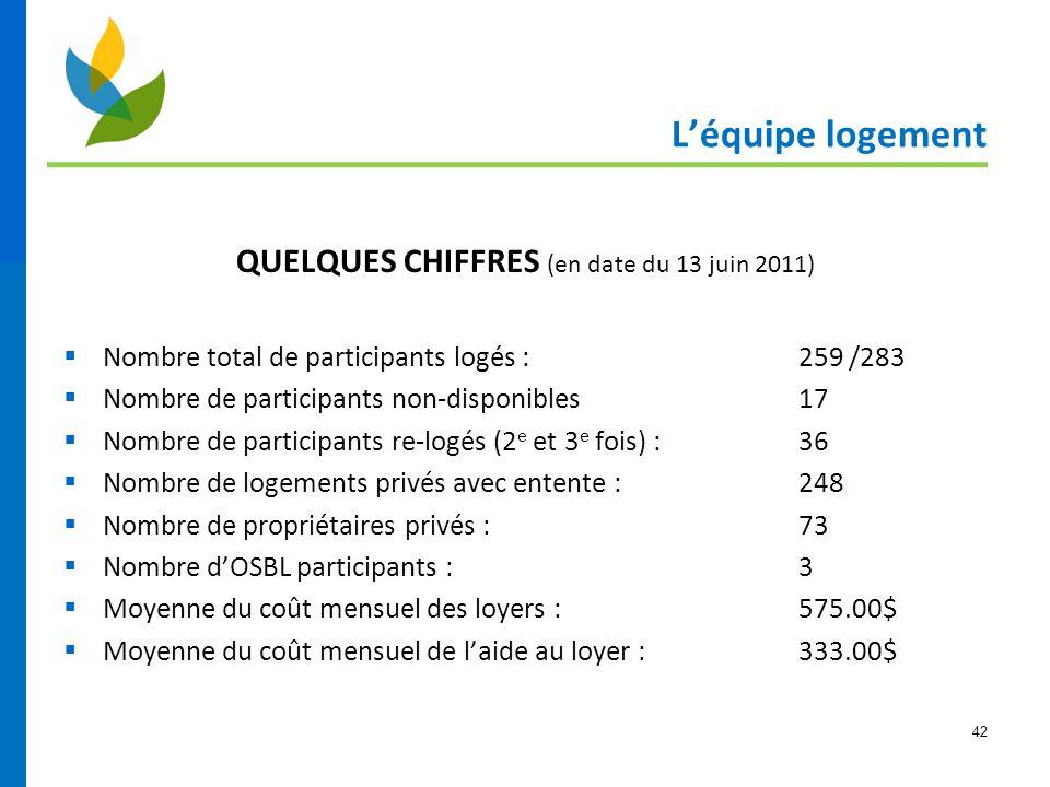 42 L'équipe logement QUELQUES CHIFFRES (en date du 13 juin 2011)  Nombre total de participants logés :259 /283  Nombre de participants non-disponibl