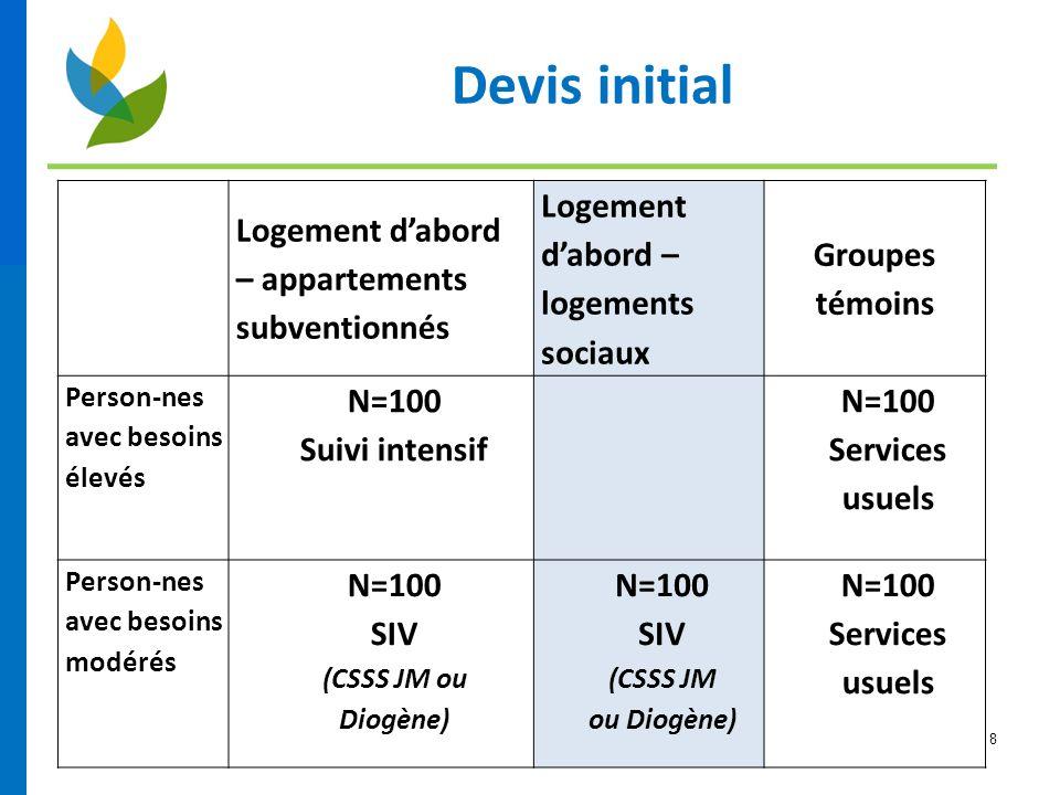 8 Logement d'abord – appartements subventionnés Logement d'abord – logements sociaux Groupes témoins Person-nes avec besoins élevés N=100 Suivi intens