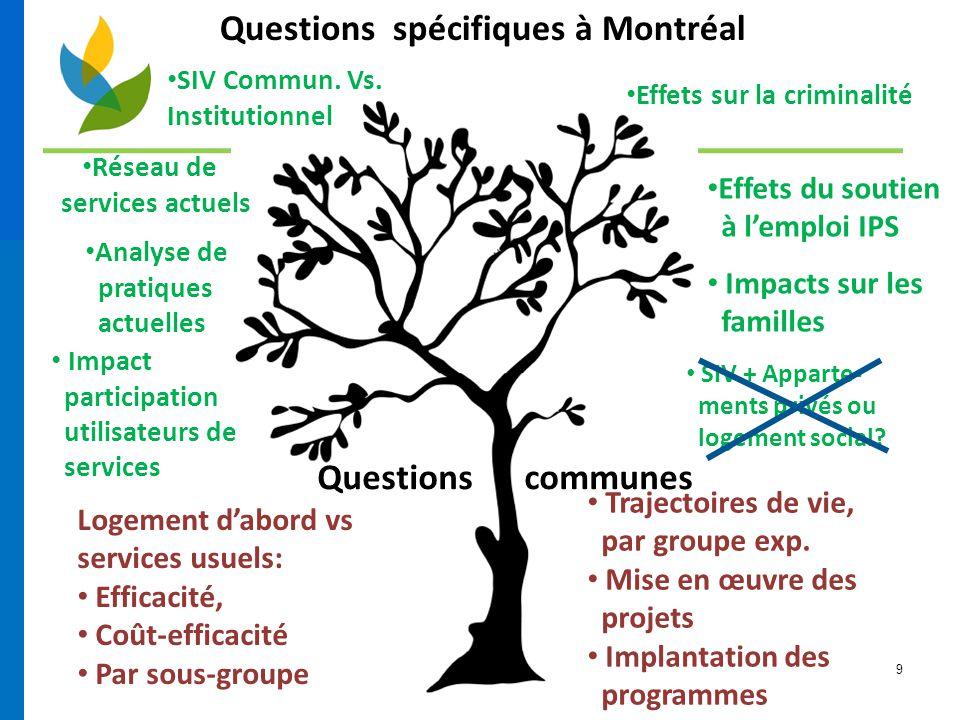 9 Questions communes Questions spécifiques à Montréal Logement d'abord vs services usuels: Efficacité, Coût-efficacité Par sous-groupe Trajectoires de