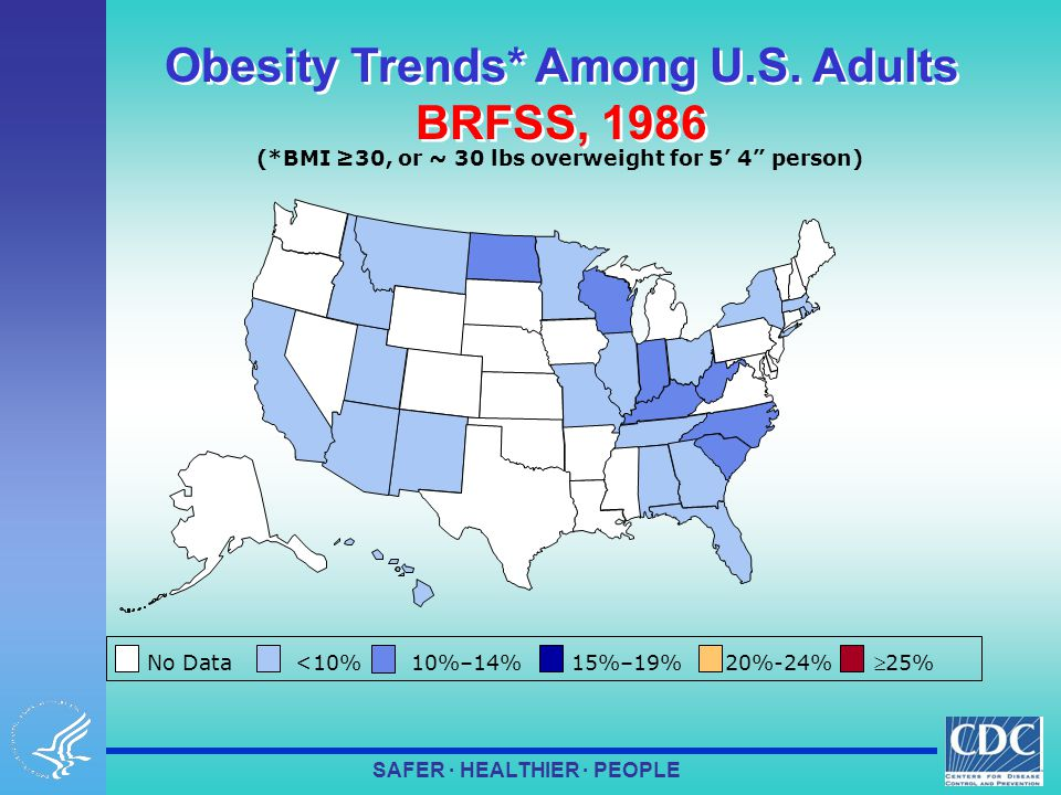 SAFER · HEALTHIER · PEOPLE (*BMI ≥30, or ~ 30 lbs overweight for 5' 4 person) Obesity Trends* Among U.S.
