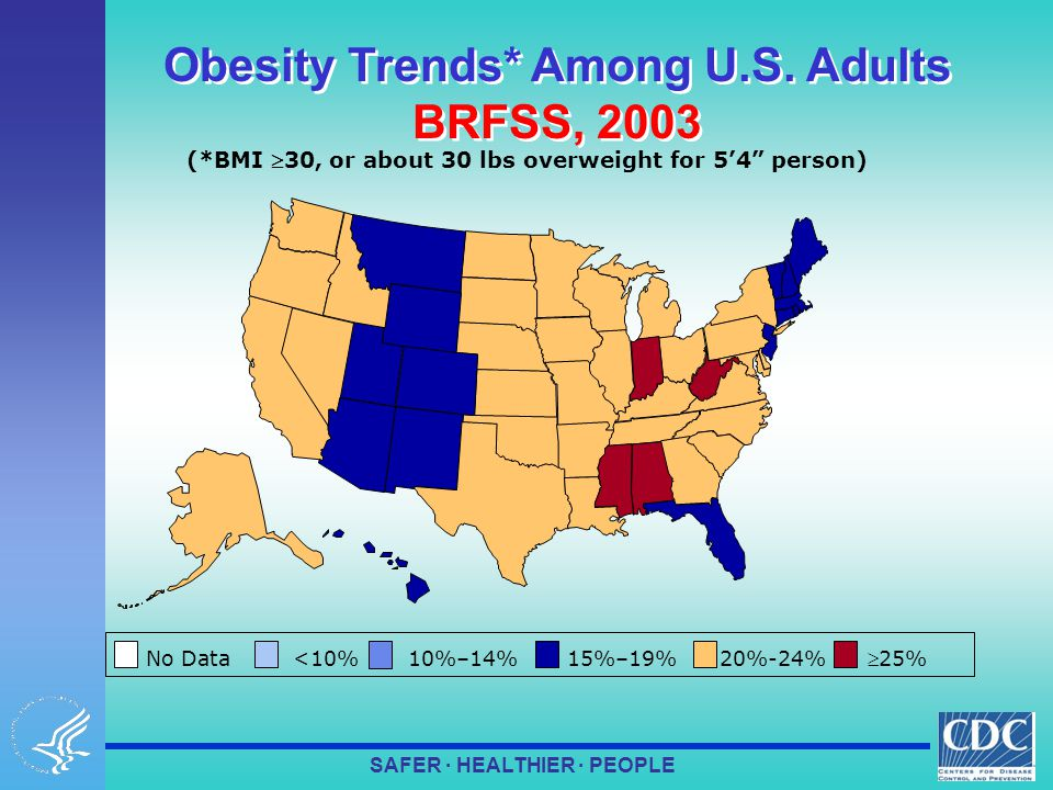 SAFER · HEALTHIER · PEOPLE No Data <10% 10%–14% 15%–19% 20%-24%  25% (*BMI 30, or about 30 lbs overweight for 5'4 person) Obesity Trends* Among U.S.