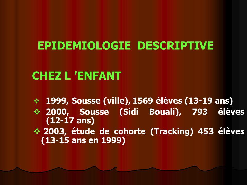 EPIDEMIOLOGIE DESCRIPTIVE CHEZ L 'ENFANT  1999, Sousse (ville), 1569 élèves (13-19 ans)  2000, Sousse (Sidi Bouali), 793 élèves (12-17 ans)  2003, étude de cohorte (Tracking) 453 élèves (13-15 ans en 1999)