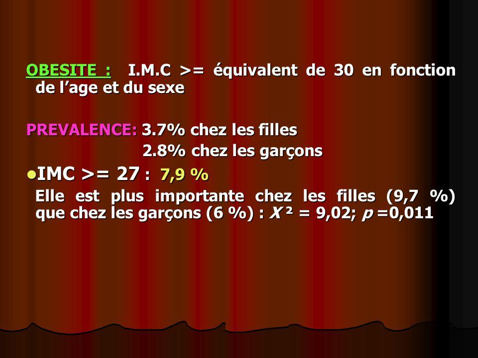 OBESITE : I.M.C >= équivalent de 30 en fonction de l'age et du sexe PREVALENCE: 3.7% chez les filles 2.8% chez les garçons 2.8% chez les garçons IMC >= 27 : 7,9 % IMC >= 27 : 7,9 % Elle est plus importante chez les filles (9,7 %) que chez les garçons (6 %) : X ² = 9,02; p =0,011 Elle est plus importante chez les filles (9,7 %) que chez les garçons (6 %) : X ² = 9,02; p =0,011