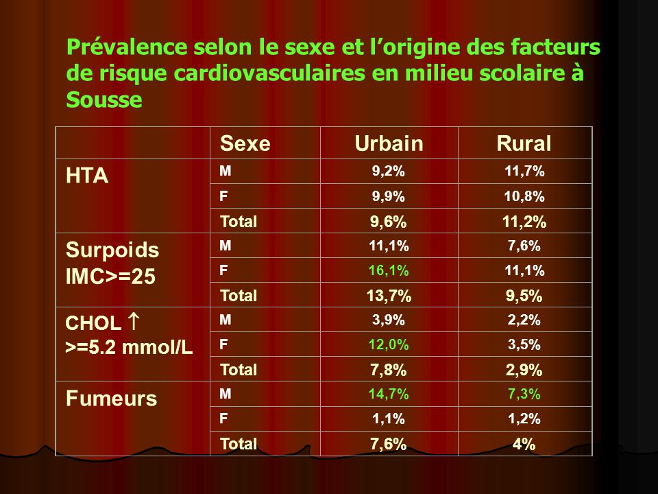Sexe Urbain Rural HTA M9,2%11,7% F9,9%10,8% Total9,6%11,2% Surpoids IMC>=25 M11,1%7,6% F16,1%11,1% Total13,7%9,5% CHOL  >=5.2 mmol/L M3,9%2,2% F12,0%3,5% Total7,8%2,9% Fumeurs M14,7%7,3% F1,1%1,2% Total7,6%4% Prévalence selon le sexe et l'origine des facteurs de risque cardiovasculaires en milieu scolaire à Sousse