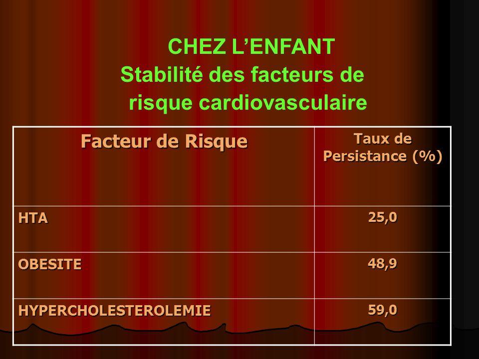 CHEZ L'ENFANT Stabilité des facteurs de risque cardiovasculaire Facteur de Risque Taux de Persistance (%) HTA25,0 OBESITE48,9 HYPERCHOLESTEROLEMIE59,0