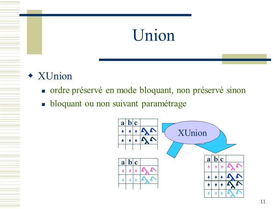 11 Union  XUnion ordre préservé en mode bloquant, non préservé sinon bloquant ou non suivant paramétrage abc XUnion abc abc