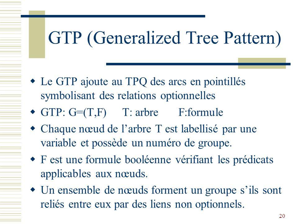 20 GTP (Generalized Tree Pattern)  Le GTP ajoute au TPQ des arcs en pointillés symbolisant des relations optionnelles  GTP: G=(T,F) T: arbre F:formule  Chaque nœud de l'arbre T est labellisé par une variable et possède un numéro de groupe.