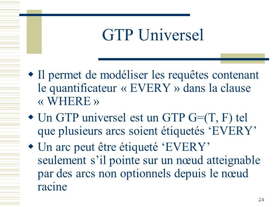 24 GTP Universel  Il permet de modéliser les requêtes contenant le quantificateur « EVERY » dans la clause « WHERE »  Un GTP universel est un GTP G=(T, F) tel que plusieurs arcs soient étiquetés 'EVERY'  Un arc peut être étiqueté 'EVERY' seulement s'il pointe sur un nœud atteignable par des arcs non optionnels depuis le nœud racine