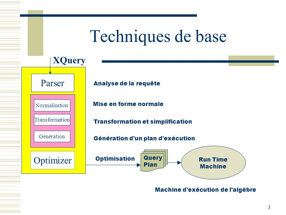 3 Techniques de base Parser Normalisation Génération Optimizer XQuery Run Time Machine Query Plan Analyse de la requête Mise en forme normale Transformation et simplification Génération d un plan d exécution Optimisation Machine d exécution de l algèbre Transformation
