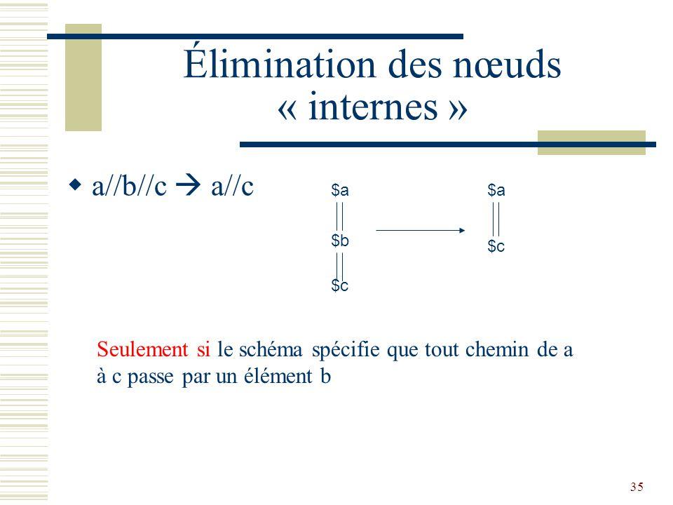 35 Élimination des nœuds « internes »  a//b//c  a//c $a $c $b $a $c Seulement si le schéma spécifie que tout chemin de a à c passe par un élément b