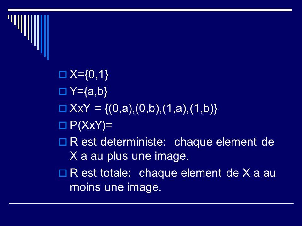  X={0,1}  Y={a,b}  XxY = {(0,a),(0,b),(1,a),(1,b)}  P(XxY)=  R est deterministe: chaque element de X a au plus une image.