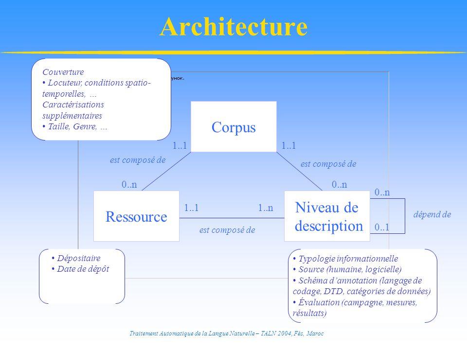 Traitement Automatique de la Langue Naturelle – TALN 2004, Fès, Maroc Architecture Corpus dépend de 0..n 0..1 Typologie informationnelle Source (humaine, logicielle) Schéma d'annotation (langage de codage, DTD, catégories de données) Évaluation (campagne, mesures, résultats) Dépositaire Date de dépôt Couverture Locuteur, conditions spatio- temporelles, … Caractérisations supplémentaires Taille, Genre, … Niveau de description 1..1 0..n est composé de 1..11..n est composé de 1..1 0..n est composé de Ressource