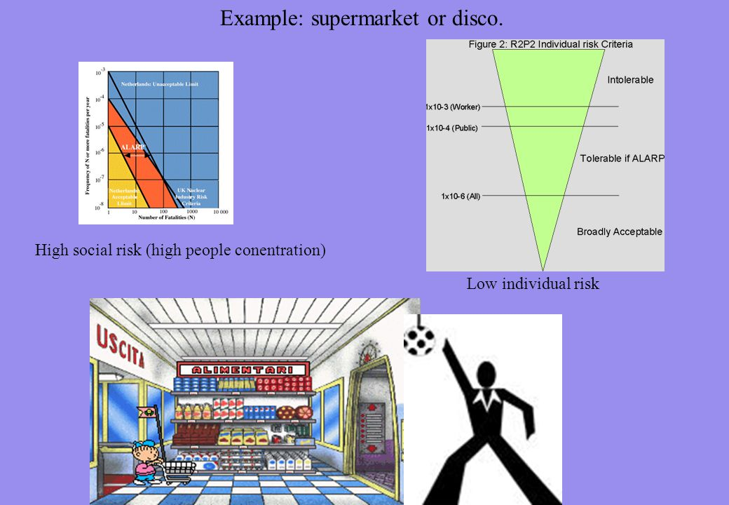 Example: supermarket or disco. High social risk (high people conentration) Low individual risk