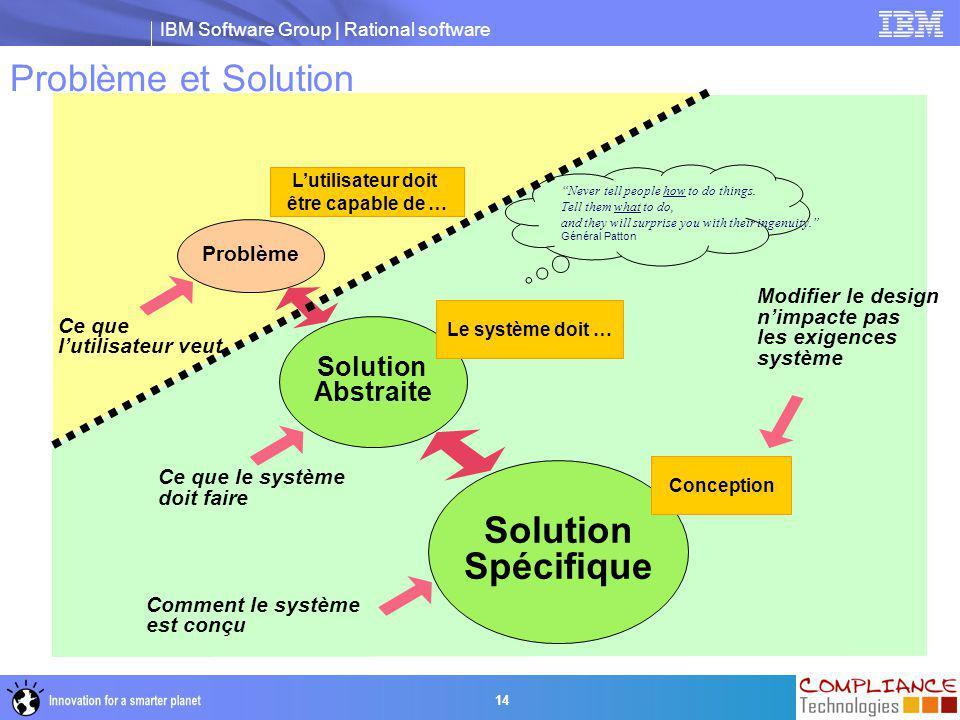 IBM Software Group | Rational software 14 Problème Solution Spécifique Solution Abstraite L'utilisateur doit être capable de … Le système doit … Conce