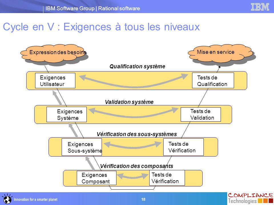 IBM Software Group | Rational software 18 Exigences Système Exigences Sous-système Exigences Composant Tests de Validation Tests de Vérification Tests