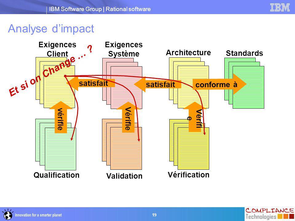 IBM Software Group | Rational software 19 Analyse d'impact Exigences Client Exigences Système Validation satisfait Qualification vérifie Vérifie Archi