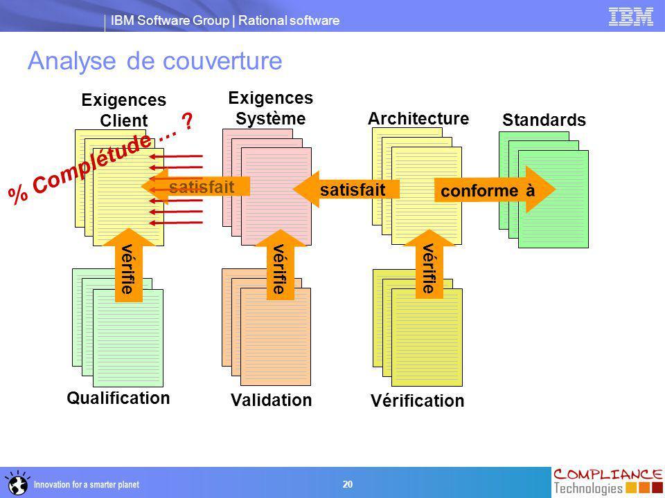 IBM Software Group | Rational software 20 Exigences Système Analyse de couverture Exigences Client Validation satisfait Qualification vérifie Architec