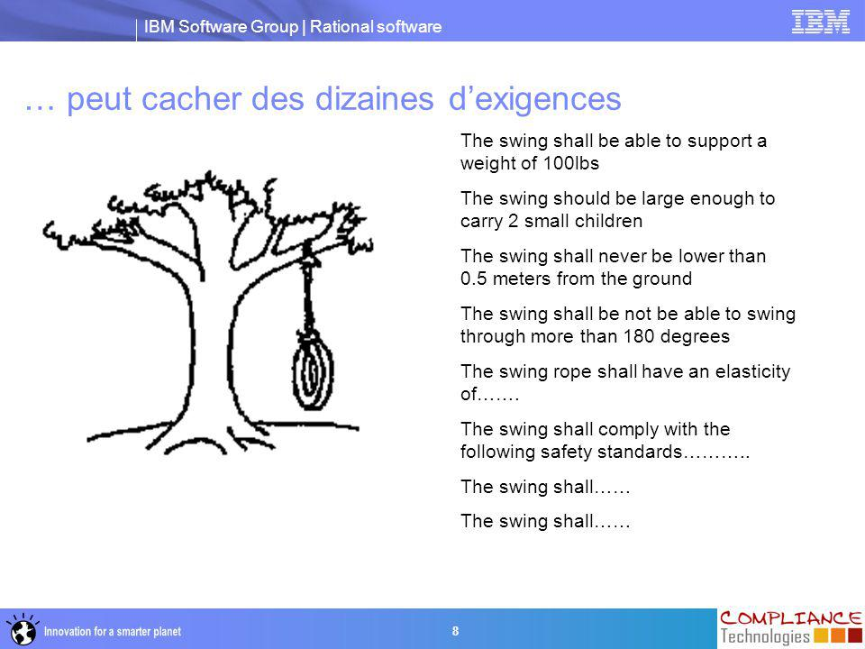 IBM Software Group | Rational software 9 Exigences et Qualité  Qualité : conformité aux exigences = satisfaction client  Gestion des exigences : garantir la qualité de chaque niveau de définition tout au long du cycle de développement