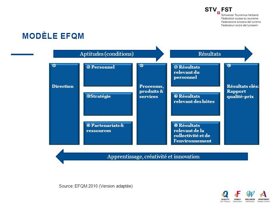 MODÈLE EFQM  Direction  Personnel  Stratégie  Partenariats & ressources  Processus, produits & services  Résultats relevant du personnel  Résul