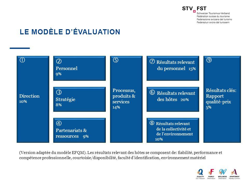 LE MODÈLE D'ÉVALUATION  Direction 10%  Personnel 9%  Stratégie 8%  Partenariats & ressources 9%  Processus, produits & services 14%  Résultats r