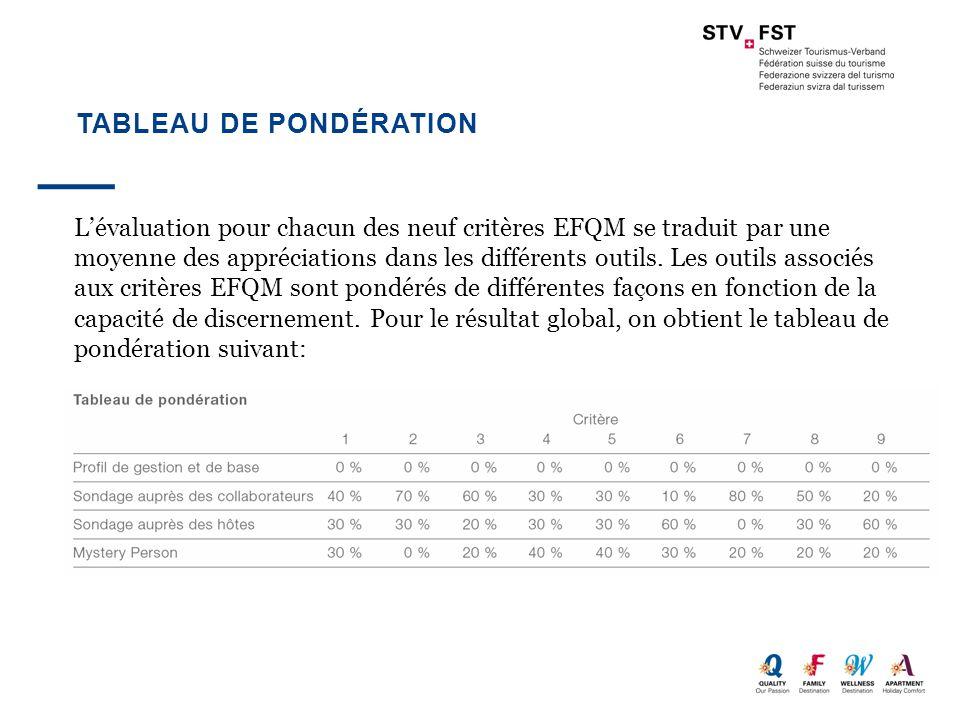 TABLEAU DE PONDÉRATION L'évaluation pour chacun des neuf critères EFQM se traduit par une moyenne des appréciations dans les différents outils. Les ou