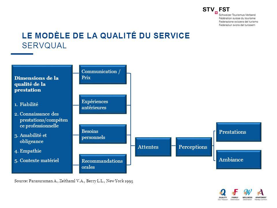 LE MODÈLE DE LA QUALITÉ DU SERVICE SERVQUAL Dimensions de la qualité de la prestation 1.Fiabilité 2.Connaissance des prestations/compéten ce professio