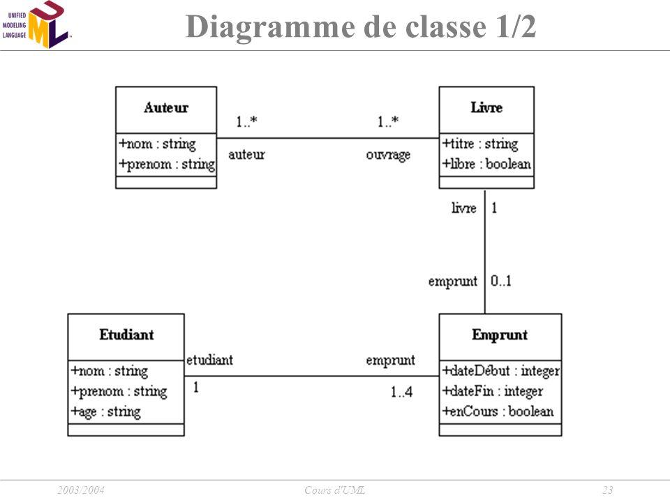 2003/2004Cours d'UML23 Diagramme de classe 1/2