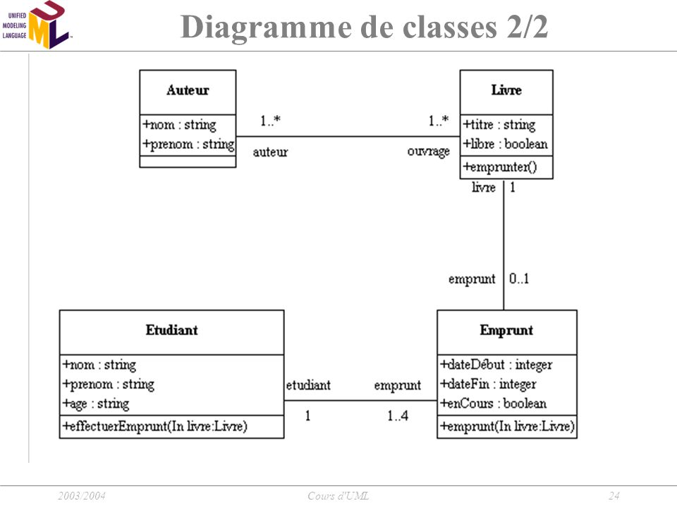 2003/2004Cours d'UML24 Diagramme de classes 2/2