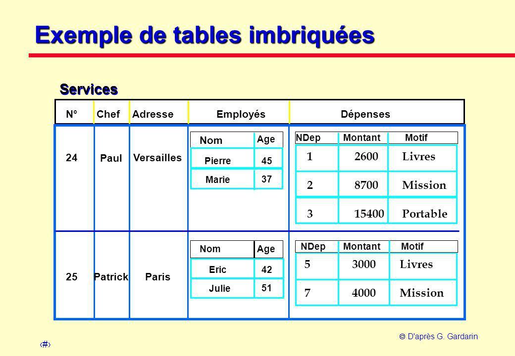 26  D'après G. Gardarin N° ChefAdresseEmployésDépenses 25 Paris Patrick Montant 185 Motif NDep 42Eric 51 Services 24Versailles Paul Montant 134 219 M