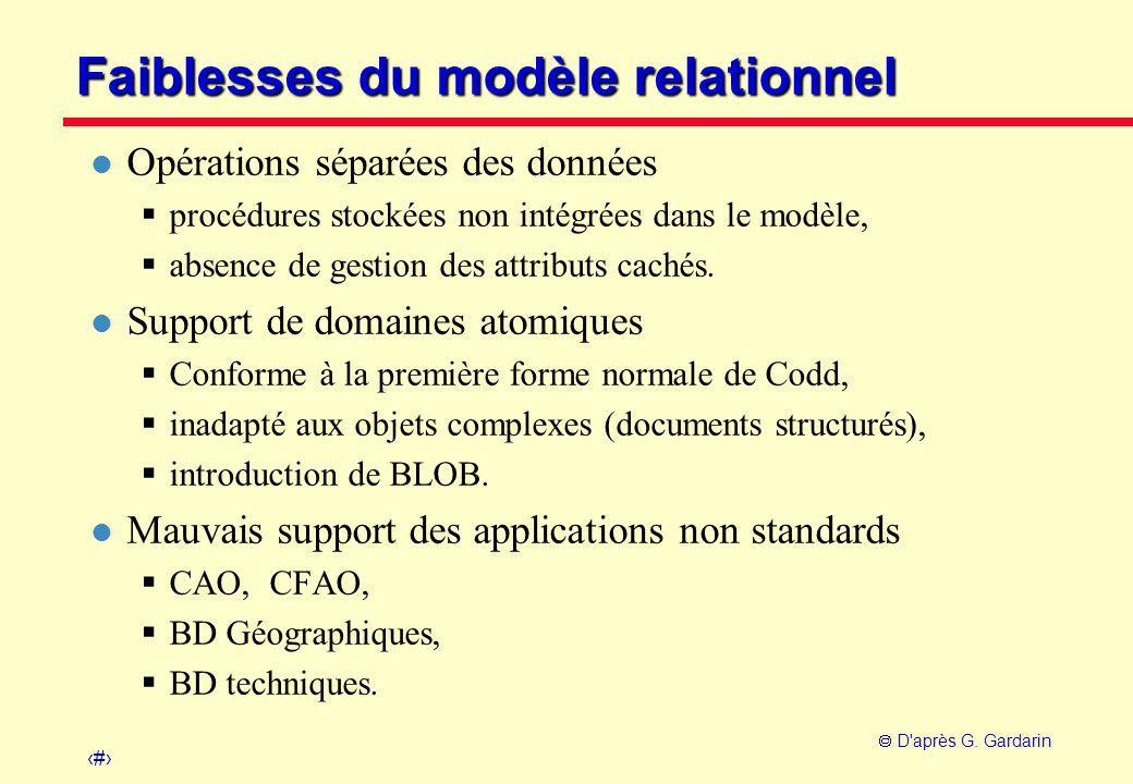 3  D'après G. Gardarin Faiblesses du modèle relationnel l Opérations séparées des données  procédures stockées non intégrées dans le modèle,  absen