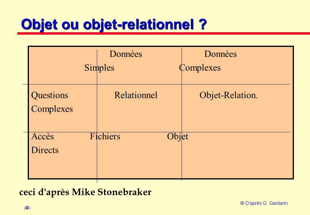 31  D'après G. Gardarin Objet ou objet-relationnel ? Données Données Simples Complexes Questions Relationnel Objet-Relation. Complexes Accès Fichiers