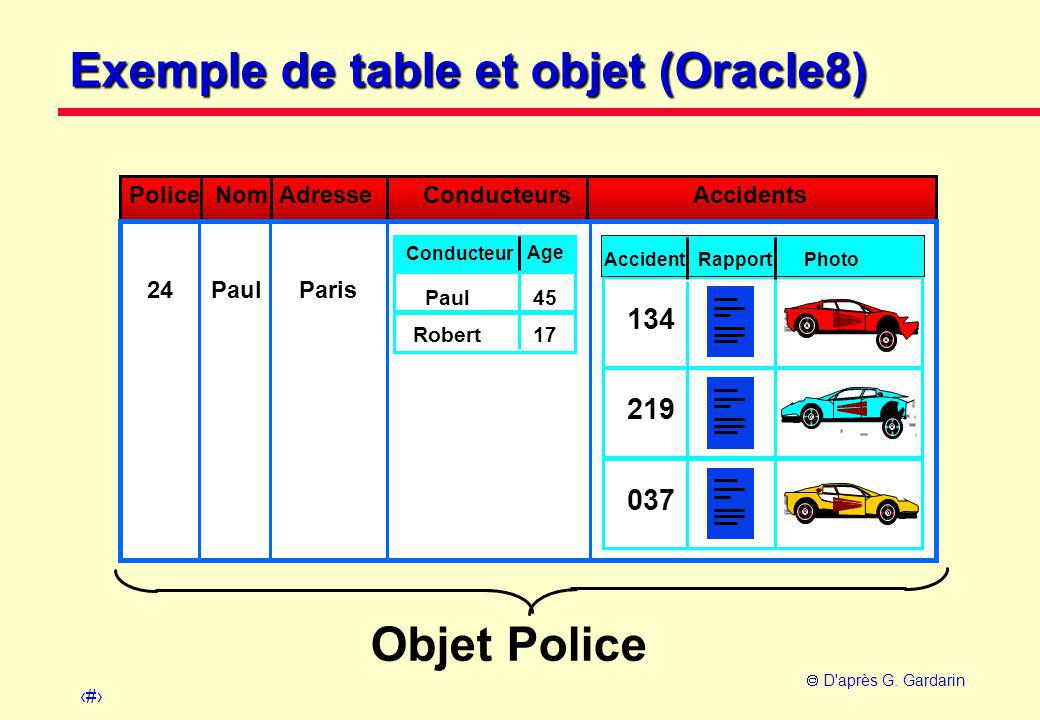 8  D'après G. Gardarin 24ParisPaul Conducteur Age 45Paul 17Robert Rapport 134 219 Photo 037 Accident Objet Police Police NomAdresseConducteursAcciden