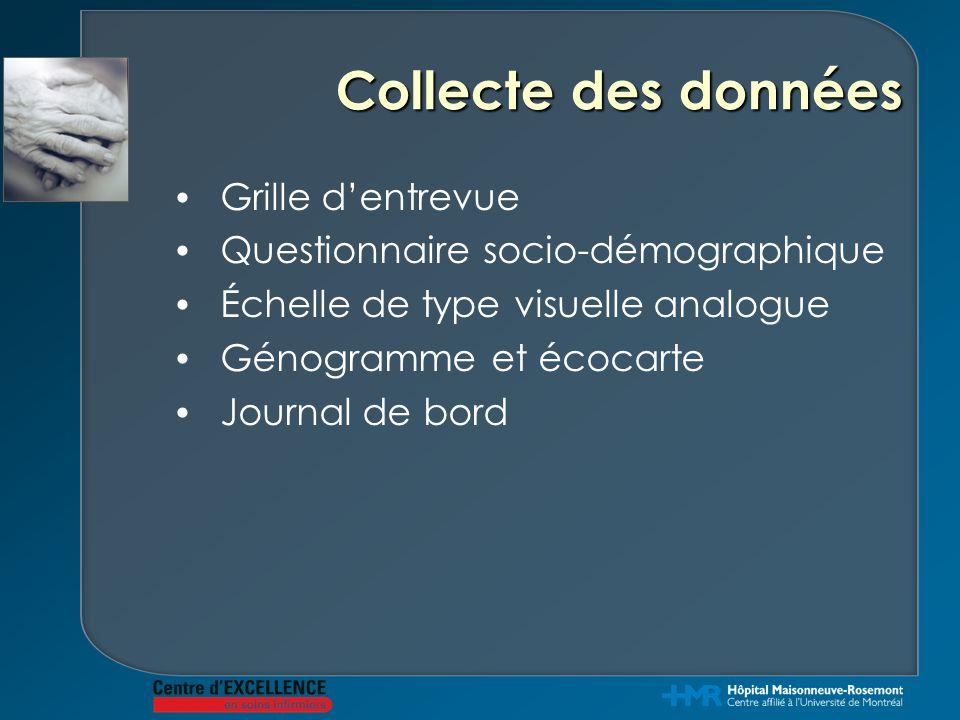 Collecte des données Grille d'entrevue Questionnaire socio-démographique Échelle de type visuelle analogue Génogramme et écocarte Journal de bord