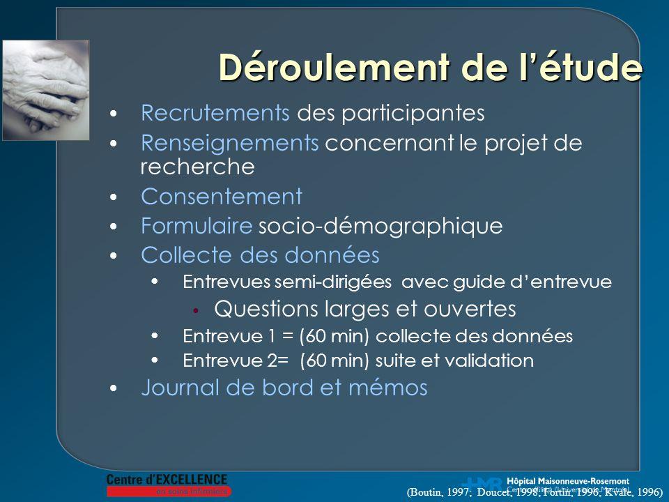 Déroulement de l'étude Recrutements des participantes Renseignements concernant le projet de recherche Consentement Formulaire socio-démographique Col