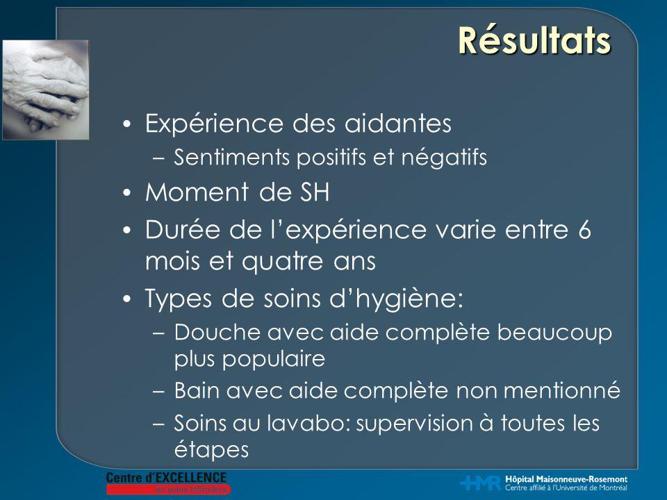 Résultats Expérience des aidantes –Sentiments positifs et négatifs Moment de SH Durée de l'expérience varie entre 6 mois et quatre ans Types de soins