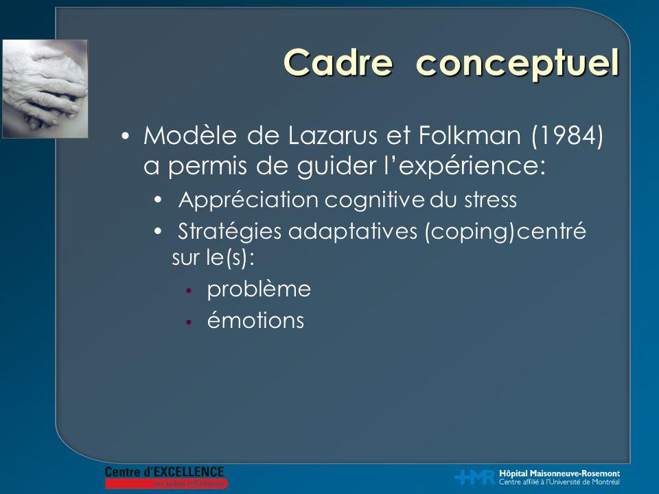 Cadre conceptuel Modèle de Lazarus et Folkman (1984) a permis de guider l'expérience: Appréciation cognitive du stress Stratégies adaptatives (coping)centré sur le(s): problème émotions