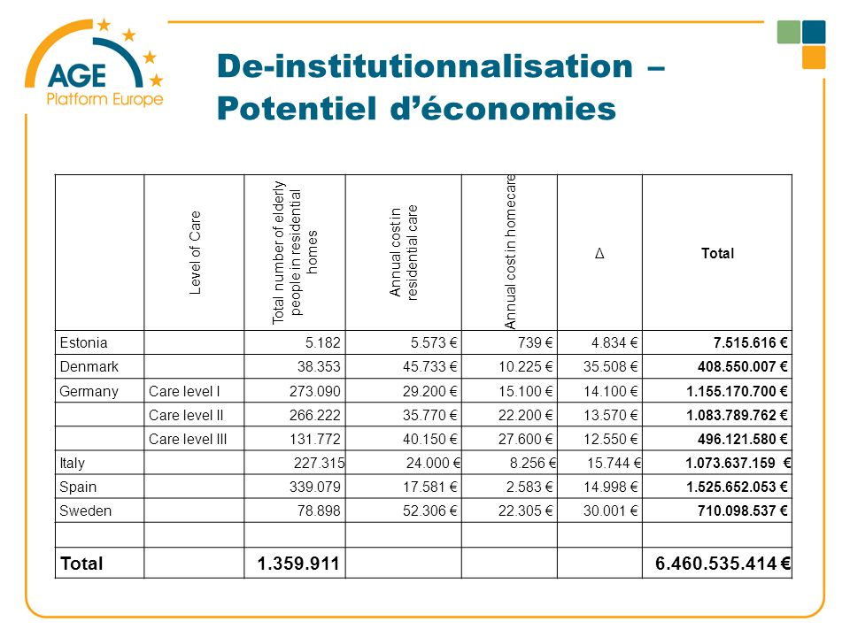 De-institutionnalisation – Potentiel d'économies Level of Care Total number of elderly people in residential homes Annual cost in residential care Annual cost in homecare ΔTotal Estonia5.1825.573 €739 €4.834 €7.515.616 € Denmark38.35345.733 €10.225 €35.508 €408.550.007 € GermanyCare level I273.09029.200 €15.100 €14.100 €1.155.170.700 € Care level II266.22235.770 €22.200 €13.570 €1.083.789.762 € Care level III131.77240.150 €27.600 €12.550 €496.121.580 € Italy227.31524.000 €8.256 €15.744 €1.073.637.159 € Spain339.07917.581 €2.583 €14.998 €1.525.652.053 € Sweden78.89852.306 €22.305 €30.001 €710.098.537 € Total1.359.9116.460.535.414 €