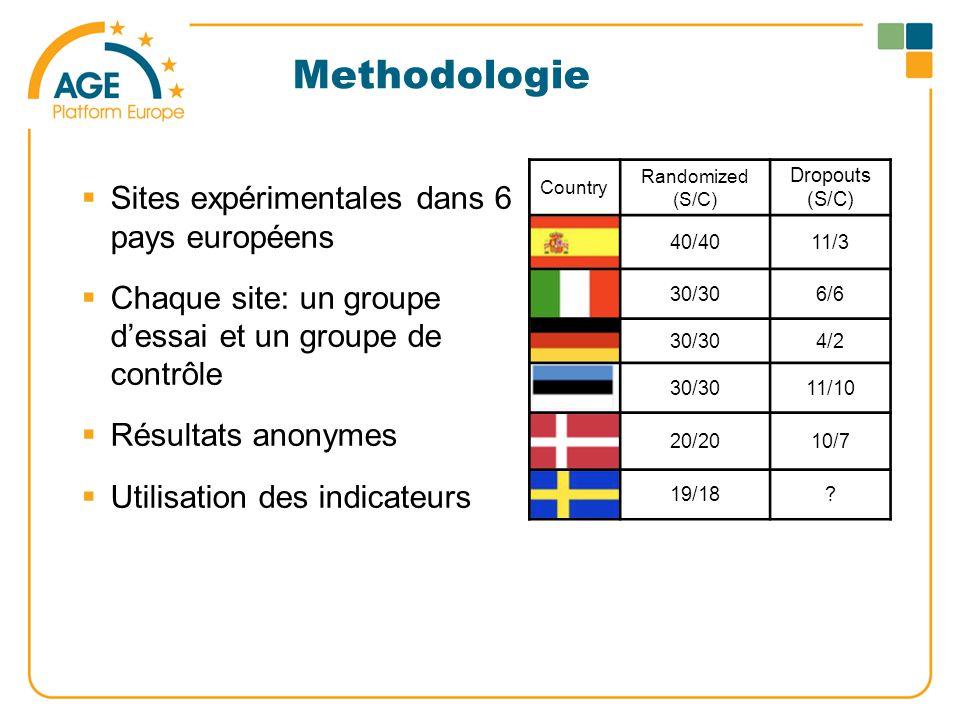 Methodologie  Sites expérimentales dans 6 pays européens  Chaque site: un groupe d'essai et un groupe de contrôle  Résultats anonymes  Utilisation des indicateurs Country Randomized (S/C) Dropouts (S/C) 40/4011/3 30/306/6 30/304/2 30/3011/10 20/2010/7 19/18