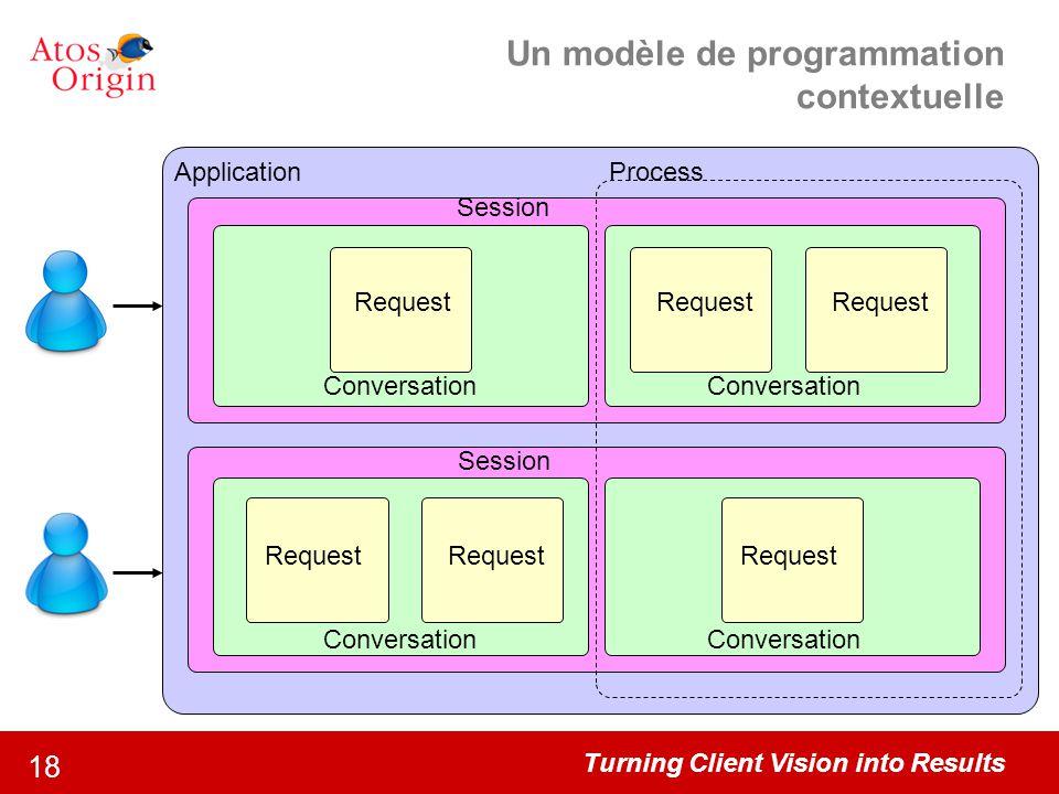 Turning Client Vision into Results 18 Un modèle de programmation contextuelle Session Request Application Conversation Process