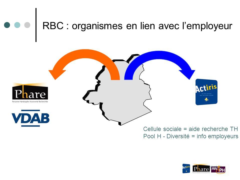 15/10/12 RBC : organismes en lien avec l'employeur Cellule sociale = aide recherche TH Pool H - Diversité = info employeurs