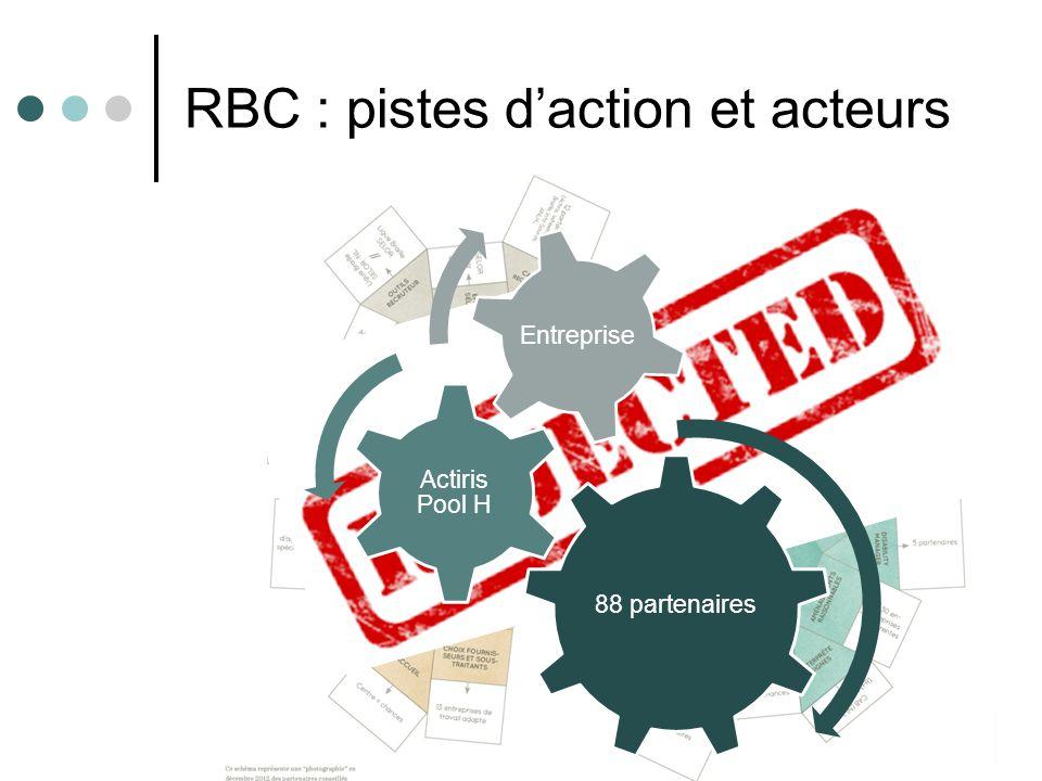 15/10/12 RBC : pistes d'action et acteurs 88 partenaires Actiris Pool H Entreprise