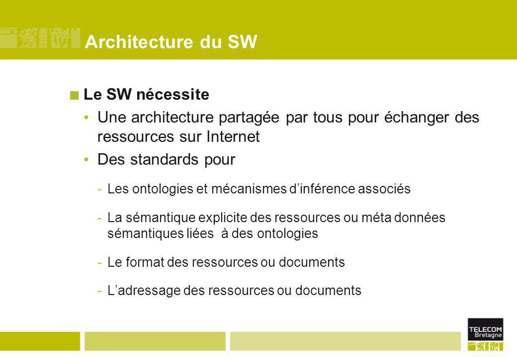 Architecture du SW Le SW nécessite Une architecture partagée par tous pour échanger des ressources sur Internet Des standards pour -Les ontologies et