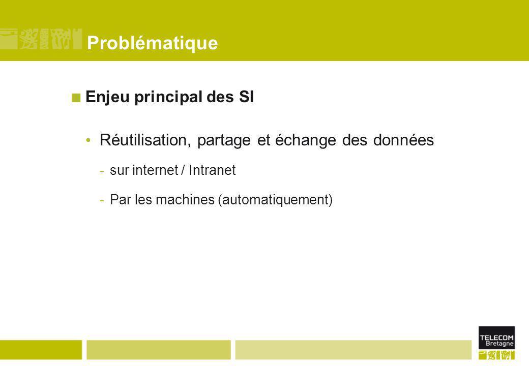 Problématique Enjeu principal des SI Réutilisation, partage et échange des données -sur internet / Intranet -Par les machines (automatiquement)