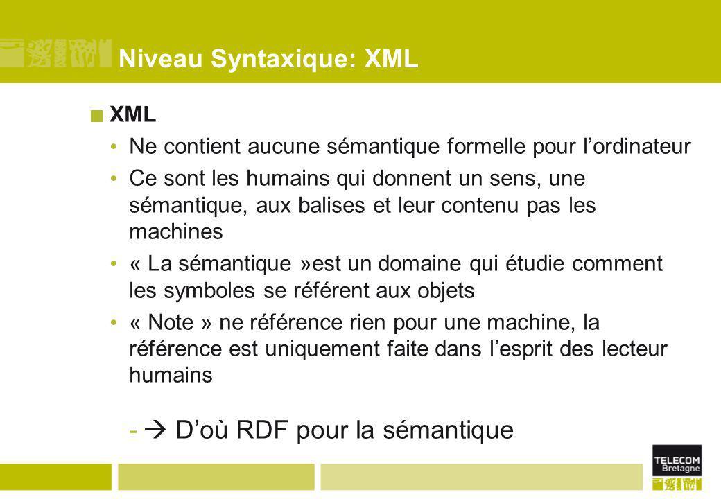 Niveau Syntaxique: XML XML Ne contient aucune sémantique formelle pour l'ordinateur Ce sont les humains qui donnent un sens, une sémantique, aux balis