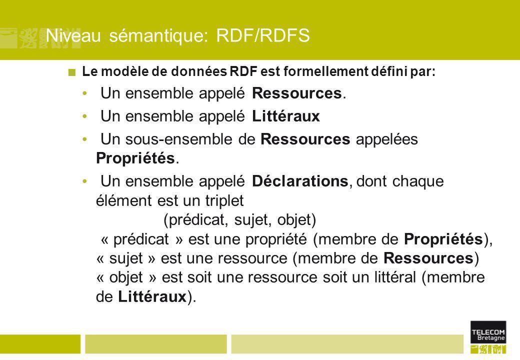 Le modèle de données RDF est formellement défini par: Un ensemble appelé Ressources. Un ensemble appelé Littéraux Un sous-ensemble de Ressources appel