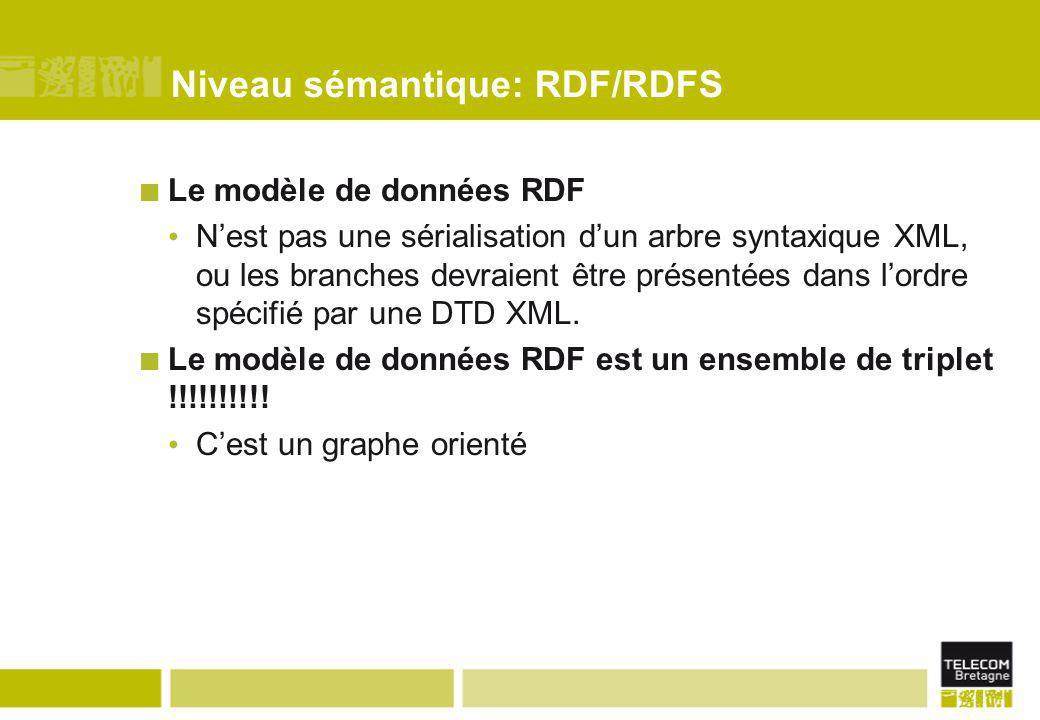 Le modèle de données RDF N'est pas une sérialisation d'un arbre syntaxique XML, ou les branches devraient être présentées dans l'ordre spécifié par un