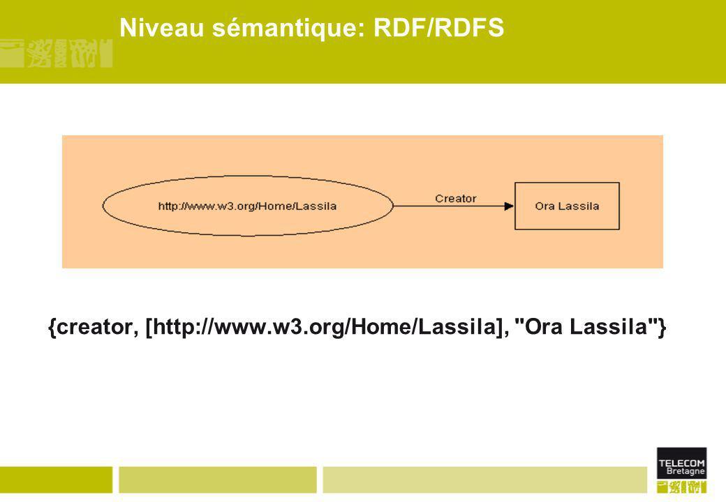 Niveau sémantique: RDF/RDFS {creator, [http://www.w3.org/Home/Lassila],