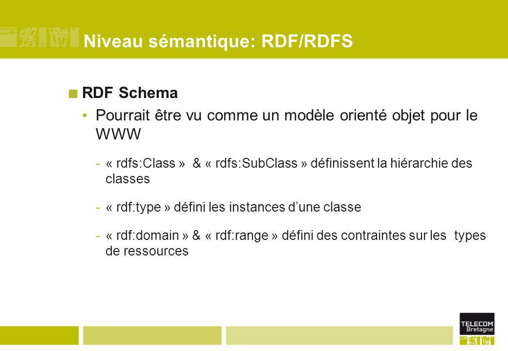 Niveau sémantique: RDF/RDFS RDF Schema Pourrait être vu comme un modèle orienté objet pour le WWW -« rdfs:Class » & « rdfs:SubClass » définissent la h