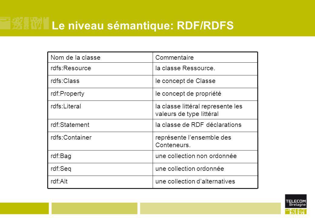 Le niveau sémantique: RDF/RDFS une collection d'alternativesrdf:Alt une collection ordonnéerdf:Seq une collection non ordonnéerdf:Bag représente l'ens